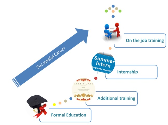 Importance of Internship for MBA students in India