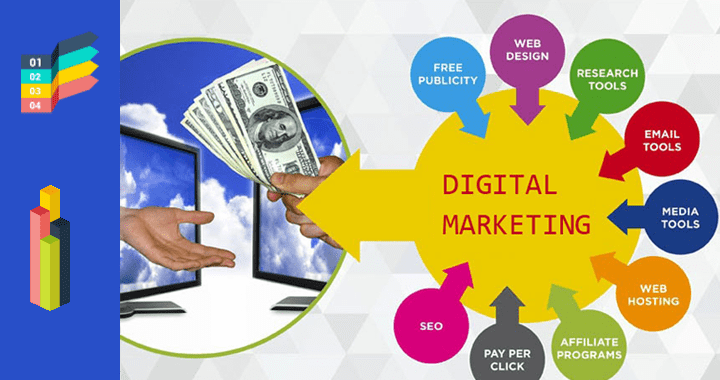 Digital Marketing Course, Digital Marketing Course in India